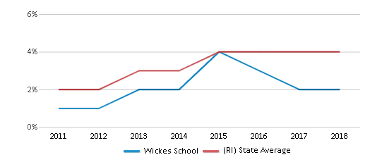 This chart display the percentage of students of two or more races in Wickes School and the percentage of public school students of two or more races in Rhode Island by year, with the latest 2017-18 school year data.