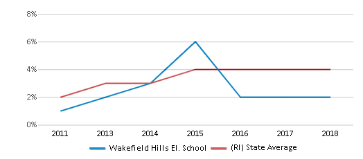 This chart display the percentage of students of two or more races in Wakefield Hills El. School and the percentage of public school students of two or more races in Rhode Island by year, with the latest 2017-18 school year data.