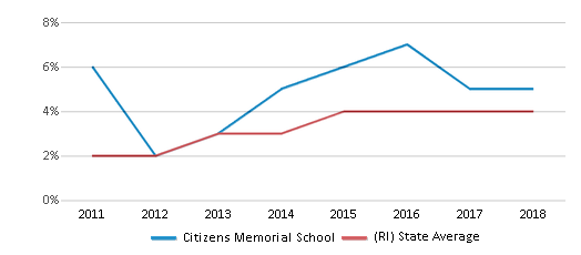 This chart display the percentage of students of two or more races in Citizens Memorial School and the percentage of public school students of two or more races in Rhode Island by year, with the latest 2017-18 school year data.