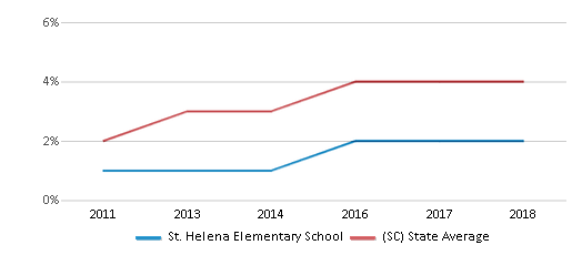 This chart display the percentage of students of two or more races in St. Helena Elementary School and the percentage of public school students of two or more races in South Carolina by year, with the latest 2017-18 school year data.