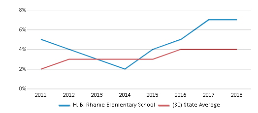 This chart display the percentage of students of two or more races in H. B. Rhame Elementary School and the percentage of public school students of two or more races in South Carolina by year, with the latest 2017-18 school year data.