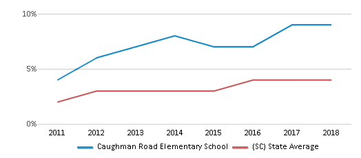 This chart display the percentage of students of two or more races in Caughman Road Elementary School and the percentage of public school students of two or more races in South Carolina by year, with the latest 2017-18 school year data.