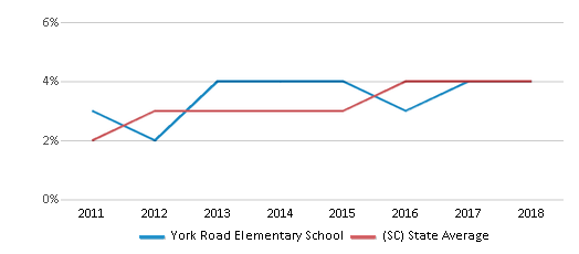 This chart display the percentage of students of two or more races in York Road Elementary School and the percentage of public school students of two or more races in South Carolina by year, with the latest 2017-18 school year data.