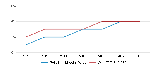 This chart display the percentage of students of two or more races in Gold Hill Middle School and the percentage of public school students of two or more races in South Carolina by year, with the latest 2017-18 school year data.