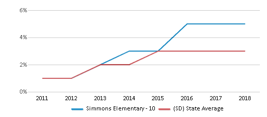 This chart display the percentage of students of two or more races in Simmons Elementary - 10 and the percentage of public school students of two or more races in South Dakota by year, with the latest 2017-18 school year data.