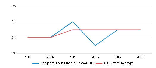 This chart display the percentage of students of two or more races in Langford Area Middle School - 03 and the percentage of public school students of two or more races in South Dakota by year, with the latest 2017-18 school year data.