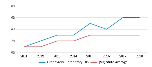 This chart display the percentage of students of two or more races in Grandview Elementary - 06 and the percentage of public school students of two or more races in South Dakota by year, with the latest 2017-18 school year data.