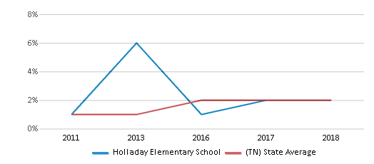 This chart display the percentage of students of two or more races in Holladay Elementary School and the percentage of public school students of two or more races in Tennessee by year, with the latest 2017-18 school year data.
