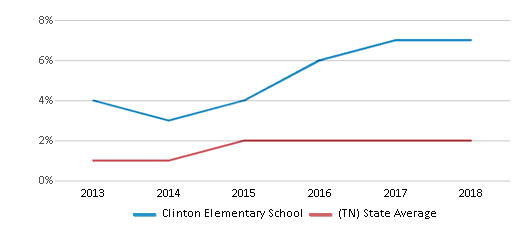 This chart display the percentage of students of two or more races in Clinton Elementary School and the percentage of public school students of two or more races in Tennessee by year, with the latest 2017-18 school year data.