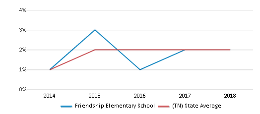 This chart display the percentage of students of two or more races in Friendship Elementary School and the percentage of public school students of two or more races in Tennessee by year, with the latest 2017-18 school year data.