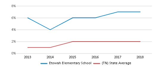 This chart display the percentage of students of two or more races in Etowah Elementary School and the percentage of public school students of two or more races in Tennessee by year, with the latest 2017-18 school year data.