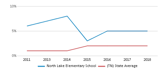 This chart display the percentage of students of two or more races in North Lake Elementary School and the percentage of public school students of two or more races in Tennessee by year, with the latest 2017-18 school year data.