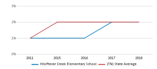 This chart display the percentage of students of two or more races in Wolftever Creek Elementary School and the percentage of public school students of two or more races in Tennessee by year, with the latest 2017-18 school year data.