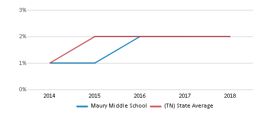 This chart display the percentage of students of two or more races in Maury Middle School and the percentage of public school students of two or more races in Tennessee by year, with the latest 2017-18 school year data.