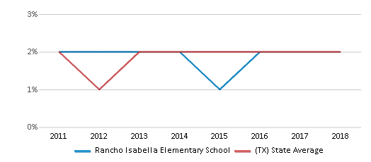This chart display the percentage of students of two or more races in Rancho Isabella Elementary School and the percentage of public school students of two or more races in Texas by year, with the latest 2017-18 school year data.