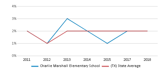 This chart display the percentage of students of two or more races in Charlie Marshall Elementary School and the percentage of public school students of two or more races in Texas by year, with the latest 2017-18 school year data.