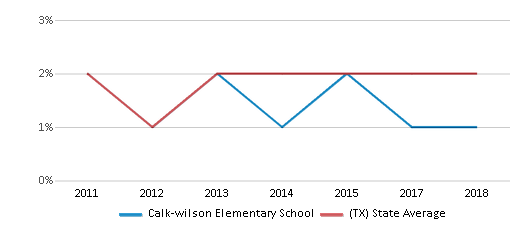 This chart display the percentage of students of two or more races in Calk-wilson Elementary School and the percentage of public school students of two or more races in Texas by year, with the latest 2017-18 school year data.