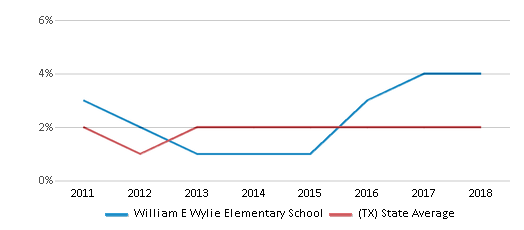 This chart display the percentage of students of two or more races in William E Wylie Elementary School and the percentage of public school students of two or more races in Texas by year, with the latest 2017-18 school year data.
