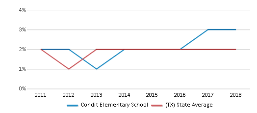 This chart display the percentage of students of two or more races in Condit Elementary School and the percentage of public school students of two or more races in Texas by year, with the latest 2017-18 school year data.