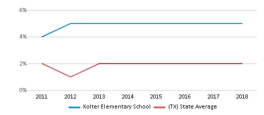 This chart display the percentage of students of two or more races in Kolter Elementary School and the percentage of public school students of two or more races in Texas by year, with the latest 2017-18 school year data.