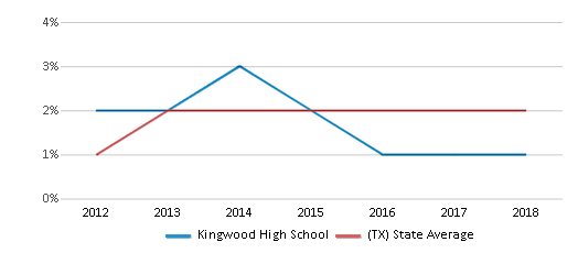 This chart display the percentage of students of two or more races in Kingwood High School and the percentage of public school students of two or more races in Texas by year, with the latest 2017-18 school year data.