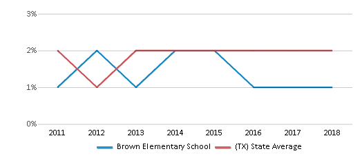 This chart display the percentage of students of two or more races in Brown Elementary School and the percentage of public school students of two or more races in Texas by year, with the latest 2017-18 school year data.