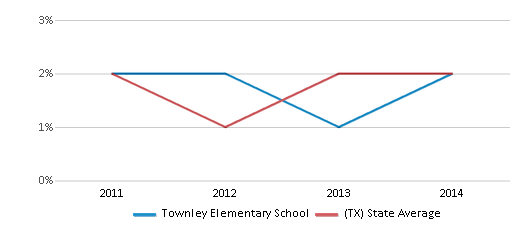 This chart display the percentage of students of two or more races in Townley Elementary School and the percentage of public school students of two or more races in Texas by year, with the latest 2013-14 school year data.