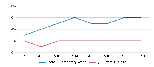 This chart display the percentage of students of two or more races in Jarrell Elementary School and the percentage of public school students of two or more races in Texas by year, with the latest 2017-18 school year data.