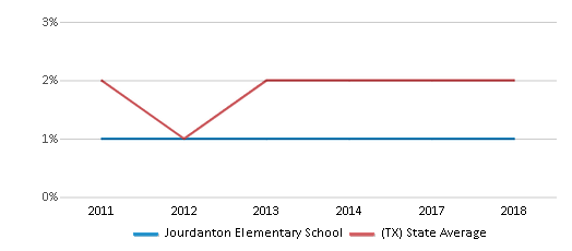 This chart display the percentage of students of two or more races in Jourdanton Elementary School and the percentage of public school students of two or more races in Texas by year, with the latest 2017-18 school year data.