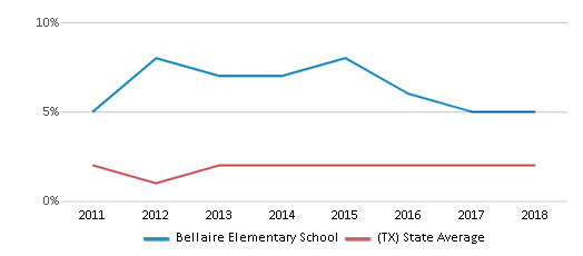 This chart display the percentage of students of two or more races in Bellaire Elementary School and the percentage of public school students of two or more races in Texas by year, with the latest 2017-18 school year data.