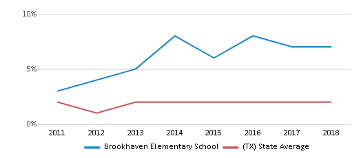 This chart display the percentage of students of two or more races in Brookhaven Elementary School and the percentage of public school students of two or more races in Texas by year, with the latest 2017-18 school year data.
