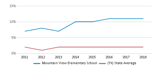 This chart display the percentage of students of two or more races in Mountain View Elementary School and the percentage of public school students of two or more races in Texas by year, with the latest 2017-18 school year data.