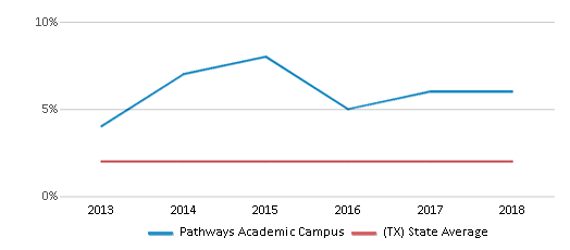 This chart display the percentage of students of two or more races in Pathways Academic Campus and the percentage of public school students of two or more races in Texas by year, with the latest 2017-18 school year data.
