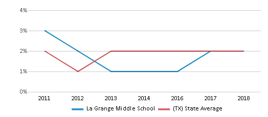 This chart display the percentage of students of two or more races in La Grange Middle School and the percentage of public school students of two or more races in Texas by year, with the latest 2017-18 school year data.