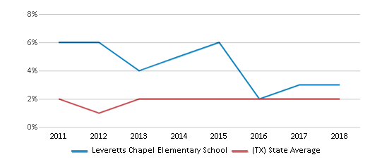 This chart display the percentage of students of two or more races in Leveretts Chapel Elementary School and the percentage of public school students of two or more races in Texas by year, with the latest 2017-18 school year data.