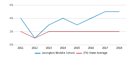 This chart display the percentage of students of two or more races in Lexington Middle School and the percentage of public school students of two or more races in Texas by year, with the latest 2017-18 school year data.
