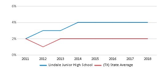 This chart display the percentage of students of two or more races in Lindale Junior High School and the percentage of public school students of two or more races in Texas by year, with the latest 2017-18 school year data.
