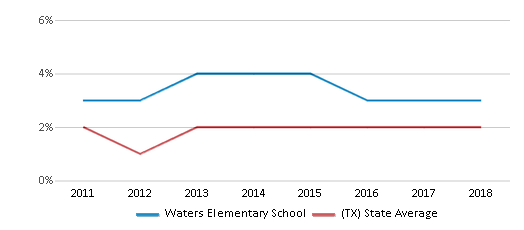 This chart display the percentage of students of two or more races in Waters Elementary School and the percentage of public school students of two or more races in Texas by year, with the latest 2017-18 school year data.