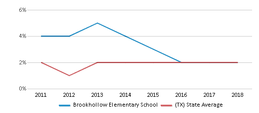 This chart display the percentage of students of two or more races in Brookhollow Elementary School and the percentage of public school students of two or more races in Texas by year, with the latest 2017-18 school year data.