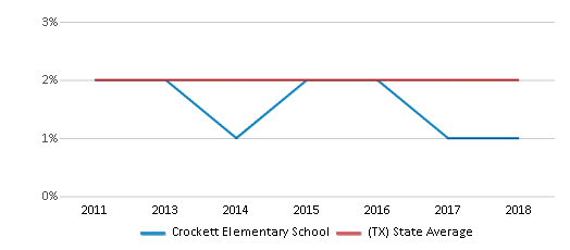 This chart display the percentage of students of two or more races in Crockett Elementary School and the percentage of public school students of two or more races in Texas by year, with the latest 2017-18 school year data.