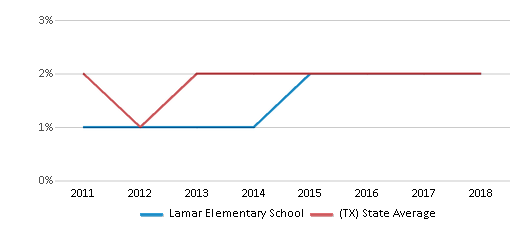 This chart display the percentage of students of two or more races in Lamar Elementary School and the percentage of public school students of two or more races in Texas by year, with the latest 2017-18 school year data.