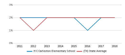 This chart display the percentage of students of two or more races in H C Carleston Elementary School and the percentage of public school students of two or more races in Texas by year, with the latest 2017-18 school year data.