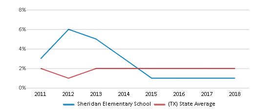 This chart display the percentage of students of two or more races in Sheridan Elementary School and the percentage of public school students of two or more races in Texas by year, with the latest 2017-18 school year data.