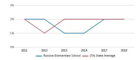 This chart display the percentage of students of two or more races in Roscoe Elementary School and the percentage of public school students of two or more races in Texas by year, with the latest 2017-18 school year data.