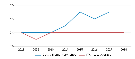 This chart display the percentage of students of two or more races in Gattis Elementary School and the percentage of public school students of two or more races in Texas by year, with the latest 2017-18 school year data.