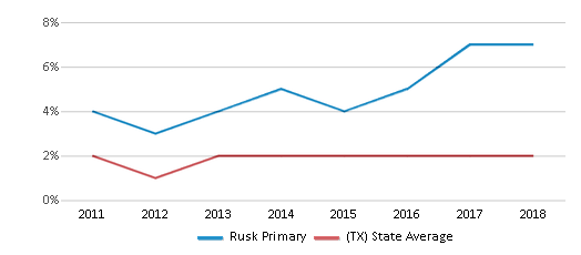 This chart display the percentage of students of two or more races in Rusk Primary and the percentage of public school students of two or more races in Texas by year, with the latest 2017-18 school year data.