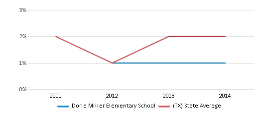 This chart display the percentage of students of two or more races in Dorie Miller Elementary School and the percentage of public school students of two or more races in Texas by year, with the latest 2013-14 school year data.