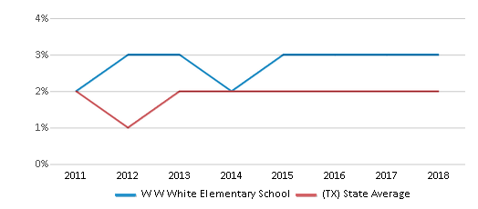This chart display the percentage of students of two or more races in W W White Elementary School and the percentage of public school students of two or more races in Texas by year, with the latest 2017-18 school year data.