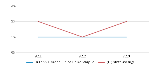 This chart display the percentage of students of two or more races in Dr Lonnie Green Junior Elementary School and the percentage of public school students of two or more races in Texas by year, with the latest 2012-13 school year data.