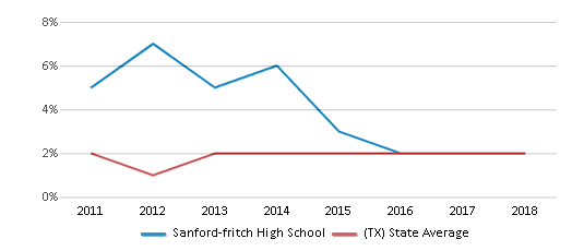 This chart display the percentage of students of two or more races in Sanford-fritch High School and the percentage of public school students of two or more races in Texas by year, with the latest 2017-18 school year data.